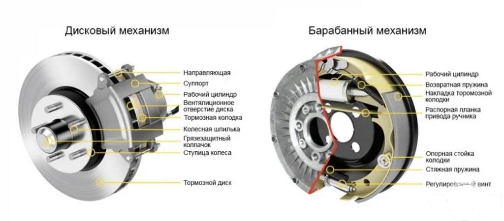Колодки Renault Arkana: оригинал, аналоги